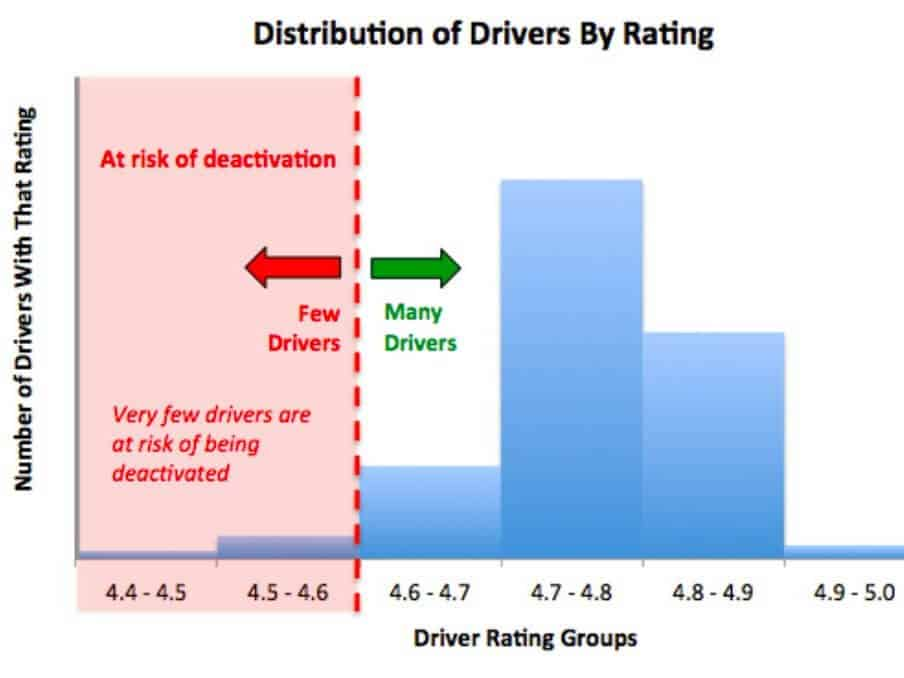driver ratings how to get five stars