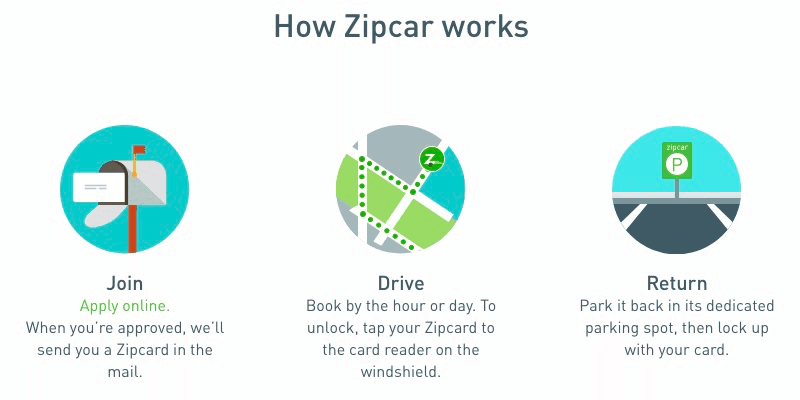 How Does Zipcar Work A Comprehensive Guide To Your First Rental